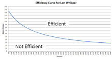Last Whisper Efficiency Curve (Final)