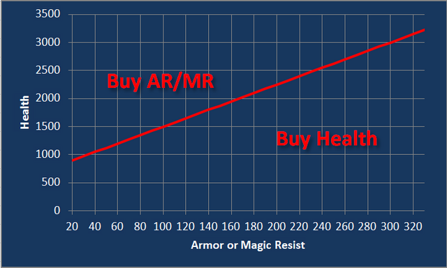 File:Willb32764 LOL Health vs armor magic resist5.png