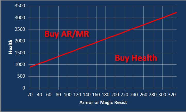 Willb32764 LOL Health vs armor magic resist5