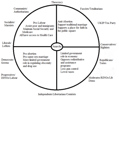 File:Political Wheel.png