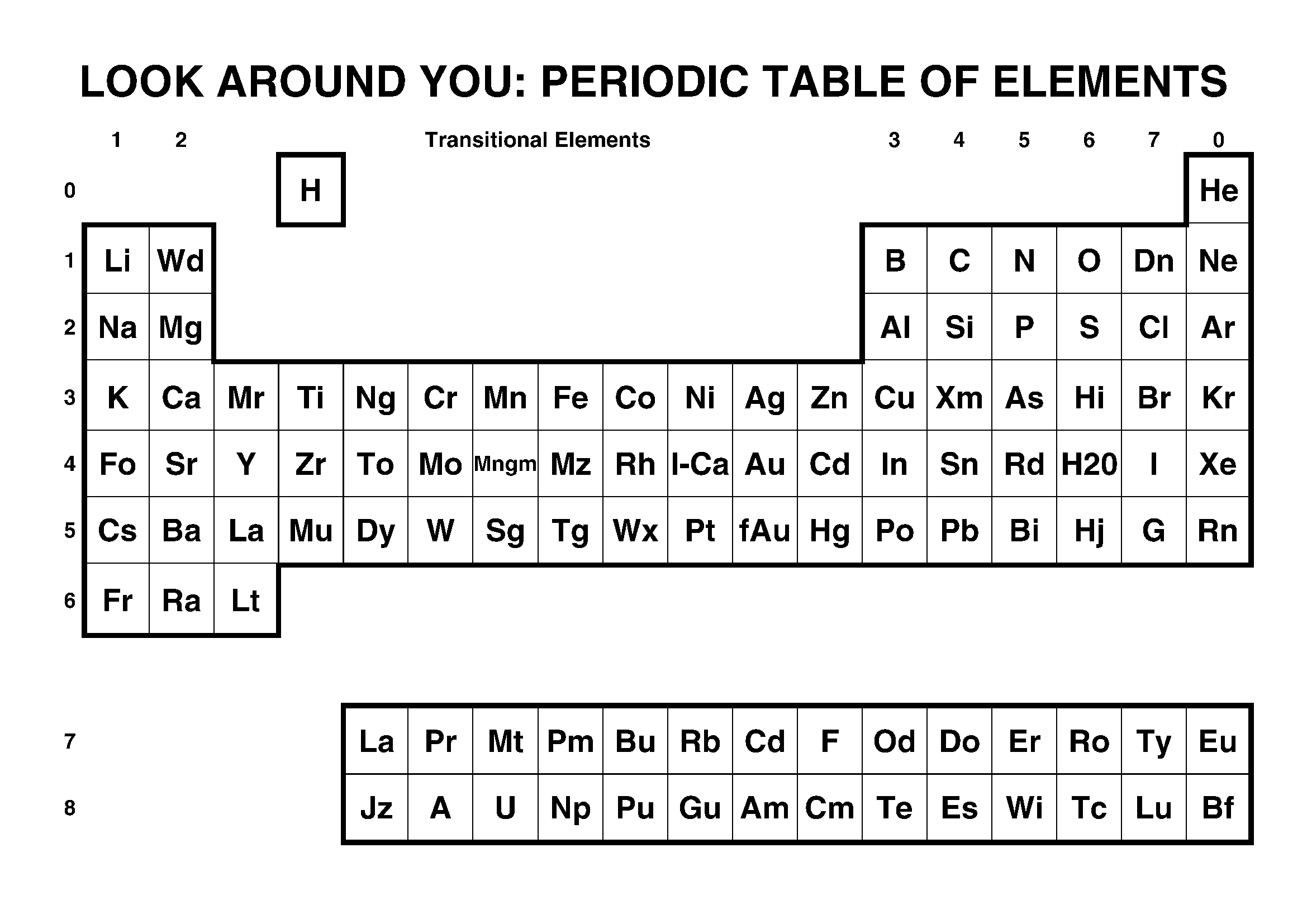 Element Symbols Periodic Table Periodic Table of The Elements