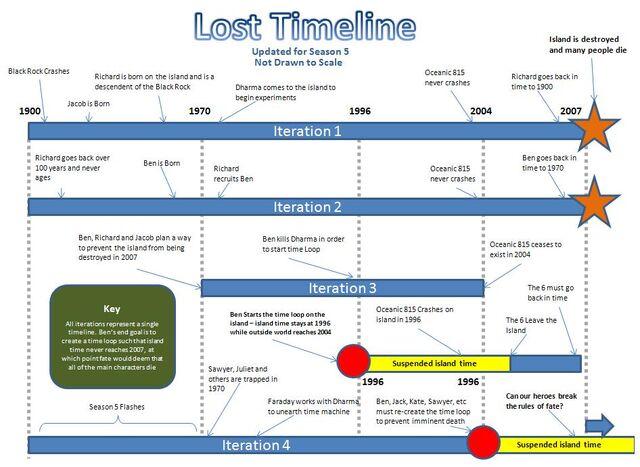 File:Lost timeline.jpg