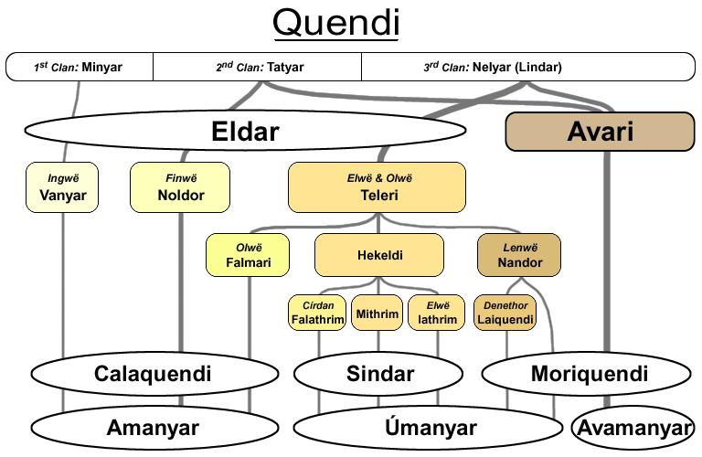 What are the different races of elf in LotR? - Quora