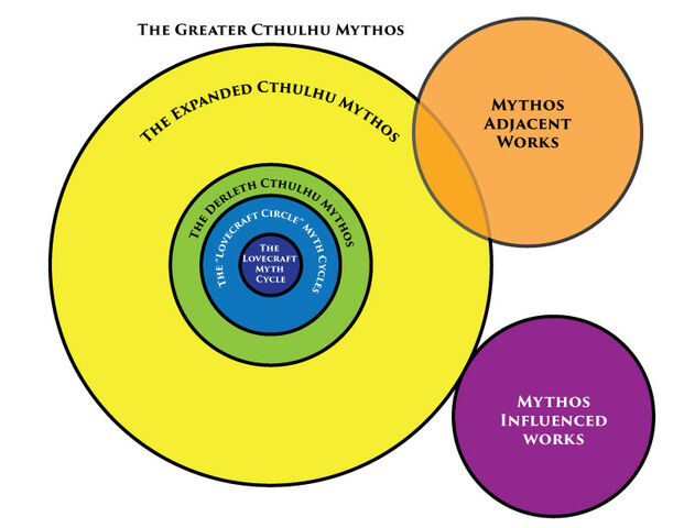 File:Diagram-of-the-mythos.jpg