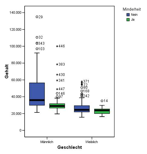 Box-plot-gruppiert.jpg