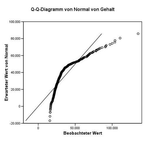 Datei:Q-q-diagramm.jpg
