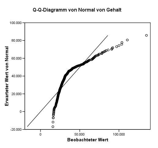 Q-q-diagramm.jpg