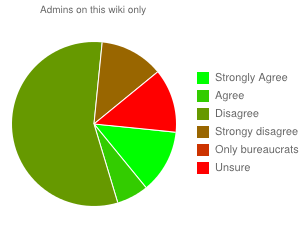 File:Uvote wikiaonly.png