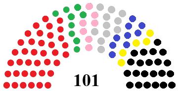 File:Keltsvianparliamentchart.png