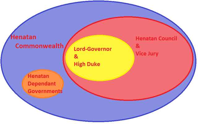File:Government Diagram.png