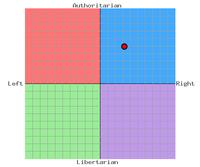 United Scotannaea Political Compass