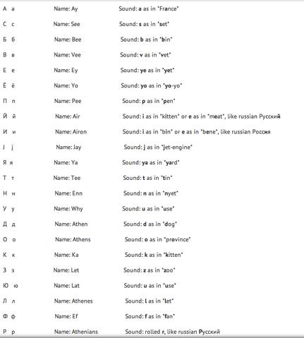 File:Athenian Alphabet Chart.png