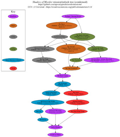 File:Mordor missiontree condensed.png