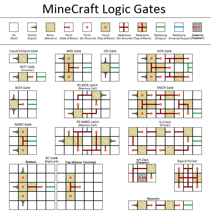 Minecraft Logic Gate Schematic - Trusted Wiring Diagram • on 555 timer schematics, logic gates physics, tesla coil schematics, logic circuits examples, logic circuit schematics, amplifier schematics, logic gates backgrounds, logic pro circuit, logic probe, logic gates tutorial, logic inverter circuit, logic gates terms,