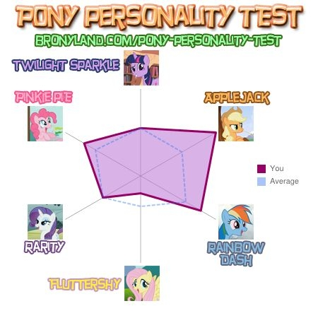 File:FANMADE Demaya's Pony Personality Results.jpg