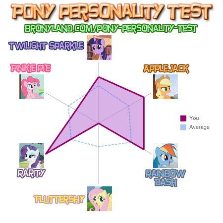 File:FANMADE X1x2x3x4x pony personality test.jpg