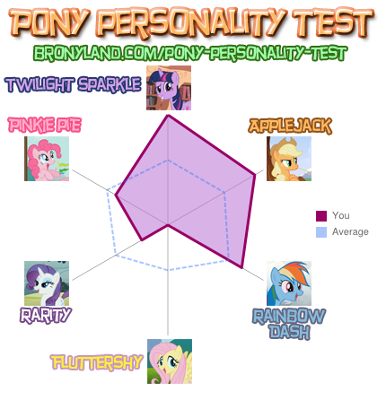 File:FANMADE Pony Personality Test.png