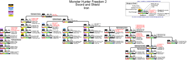 File:Monster Hunter Freedonm 2 Sword And Shield Iron Path