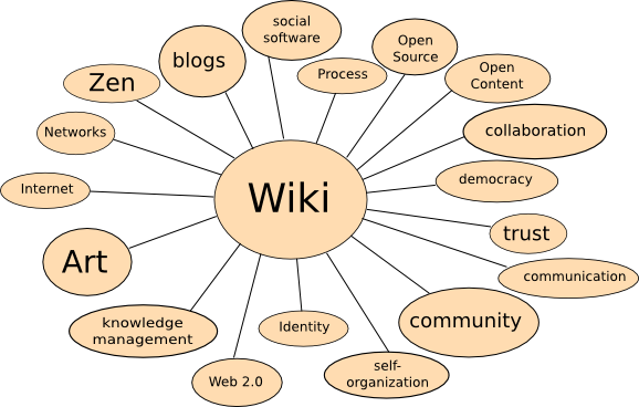 File:Wiki-concept-map.png