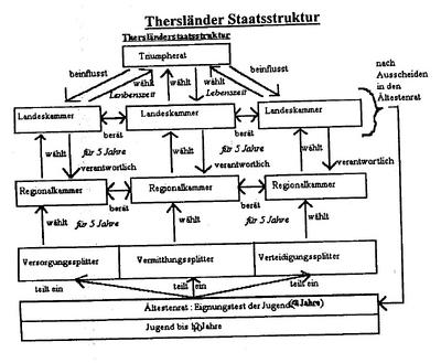 Thersland-Staatsstruktur.png