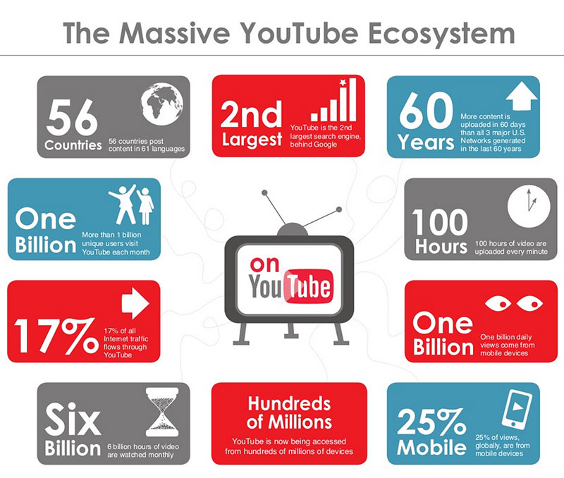 Image result for youtube statistics