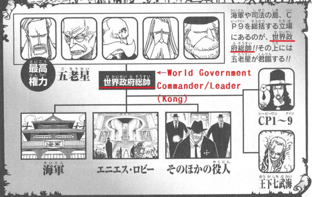 File:WG heirarcy with Kong note.png