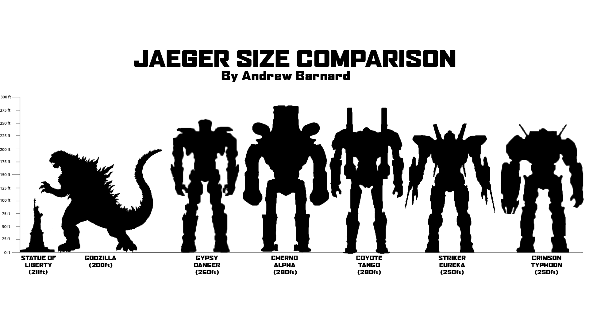 Jaeger Size Chart first because of his size