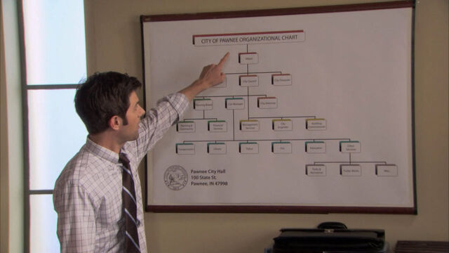 File:Pawnee Dep Chart.jpg
