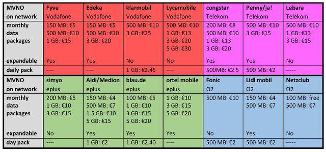 File:SIM übersicht-0.jpg