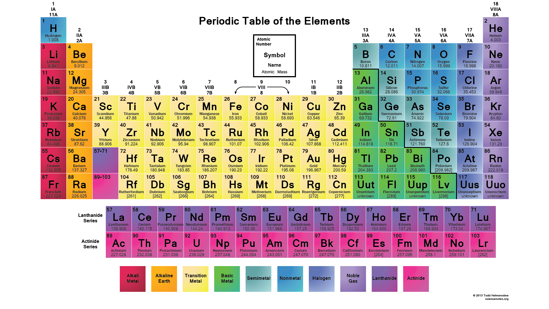 Chemistry Periodic Table Of Elements With Names Pdf | Brokeasshome