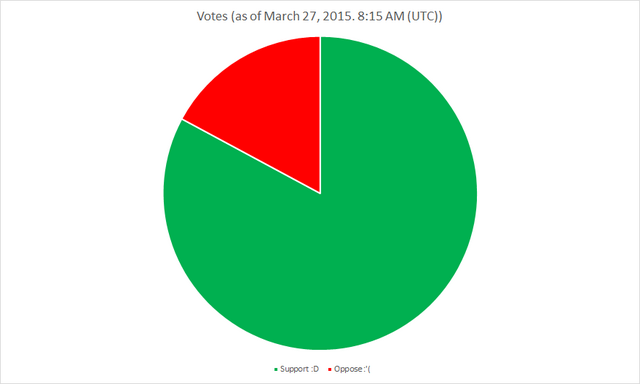 File:Votes1chart.png