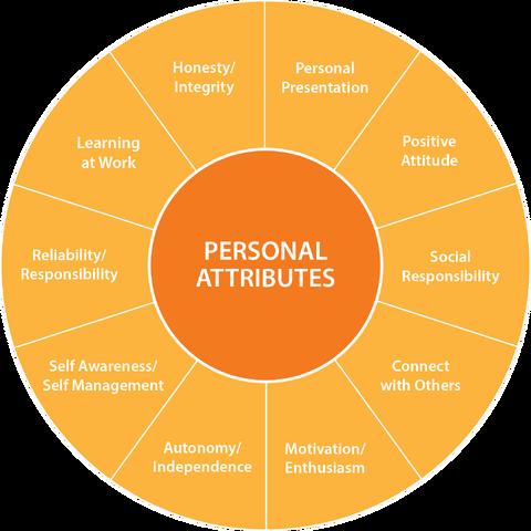 File:Personal-attributes-global-model.png
