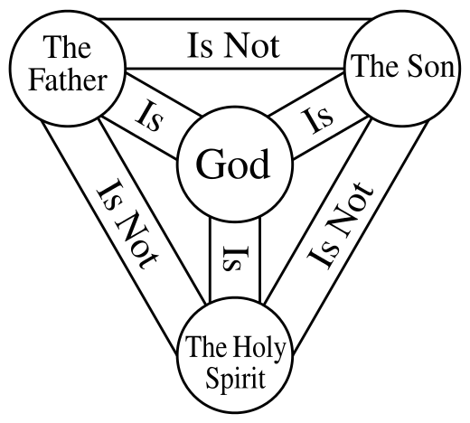 File:Holy Trinity.png
