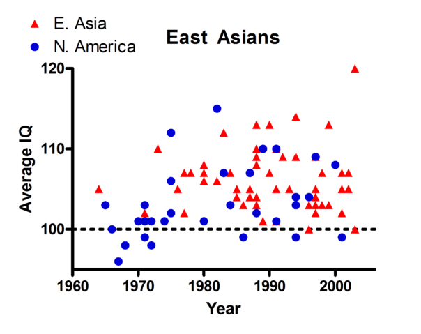 File:East Asians IQ year scatter.png