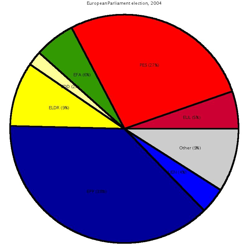 Pie Chart Psychology Wiki Fandom Powered By Wikia