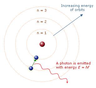 File:Bohr-planetary-atom-model.jpg