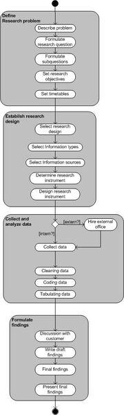 Mjjmdekk process model