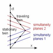 Twin paradox Minkowski diagram