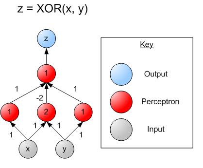 File:XOR perceptron net.png