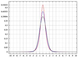 Pearson type VII distribution PDF