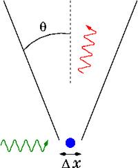 Heisenberg gamma ray microscope