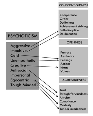psychosocial factors in general psychology essay Psychosocial theory essay sample  social cultural as well as environmental factors  that ego psychology and ethos which is he defines as.