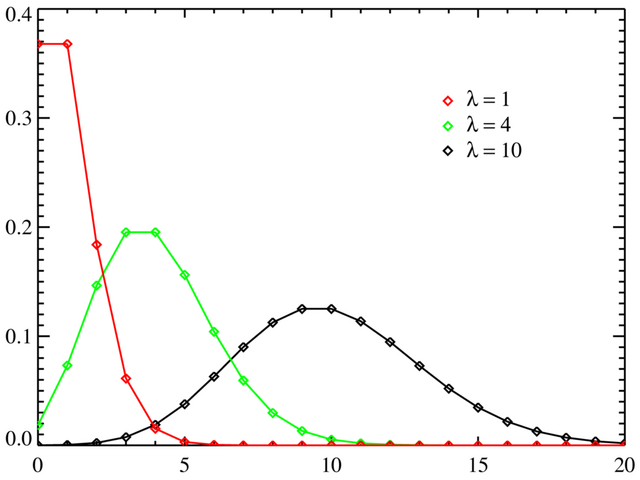File:Poisson distribution PMF.png