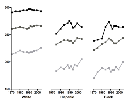 NAEP-reading-trends-race-2004