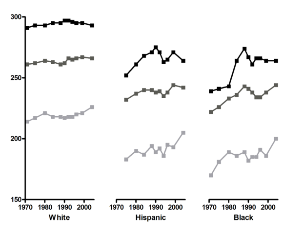 File:NAEP-reading-trends-race-2004.png