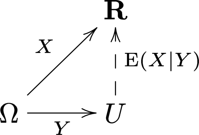 File:Conditional expectation commutative diagram.png