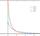 Pareto distribution