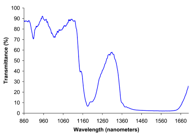 File:Ethanol near IR spectrum.png