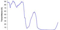 Near-infrared spectroscopy