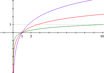 File:Logarithms.png